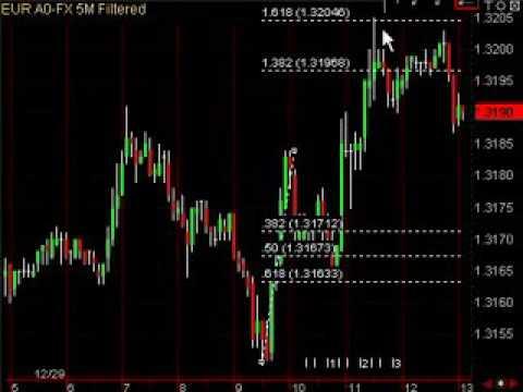 strategie per fare trading