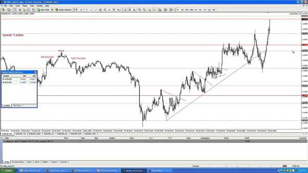 Scalping nel forex